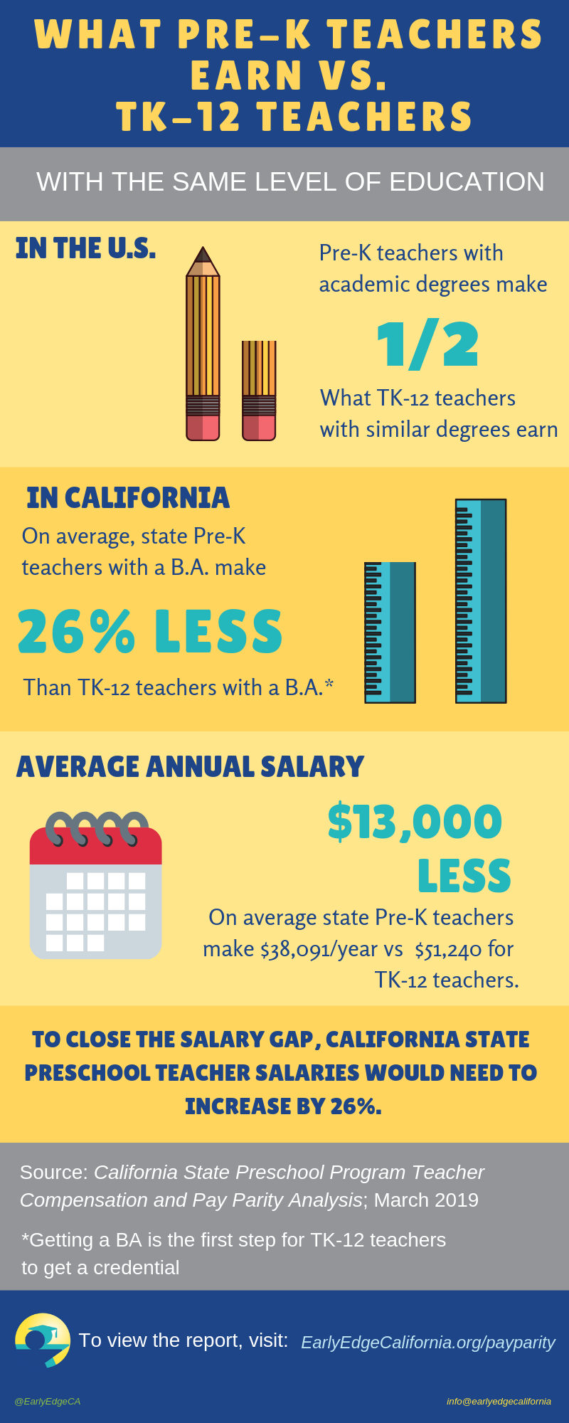 New Analysis Highlights Troubling Pay Gap Between Pre-K and